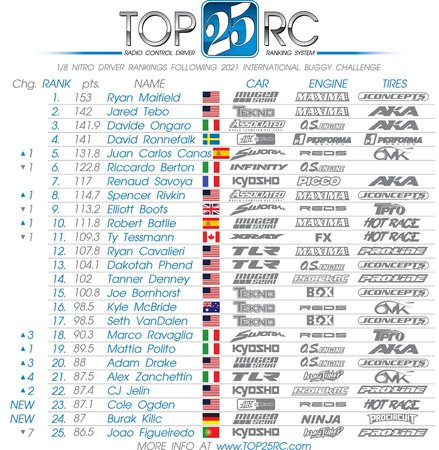 Top25rc List Following The International Buggy Challenge